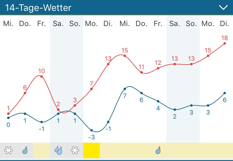tolles osterwetter at dakota home